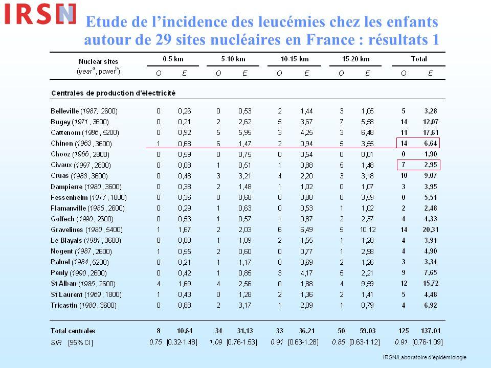 Etude de l'incidence des leucémies chez les enfants autour de 29 sites nucléaires en France : résultats 1