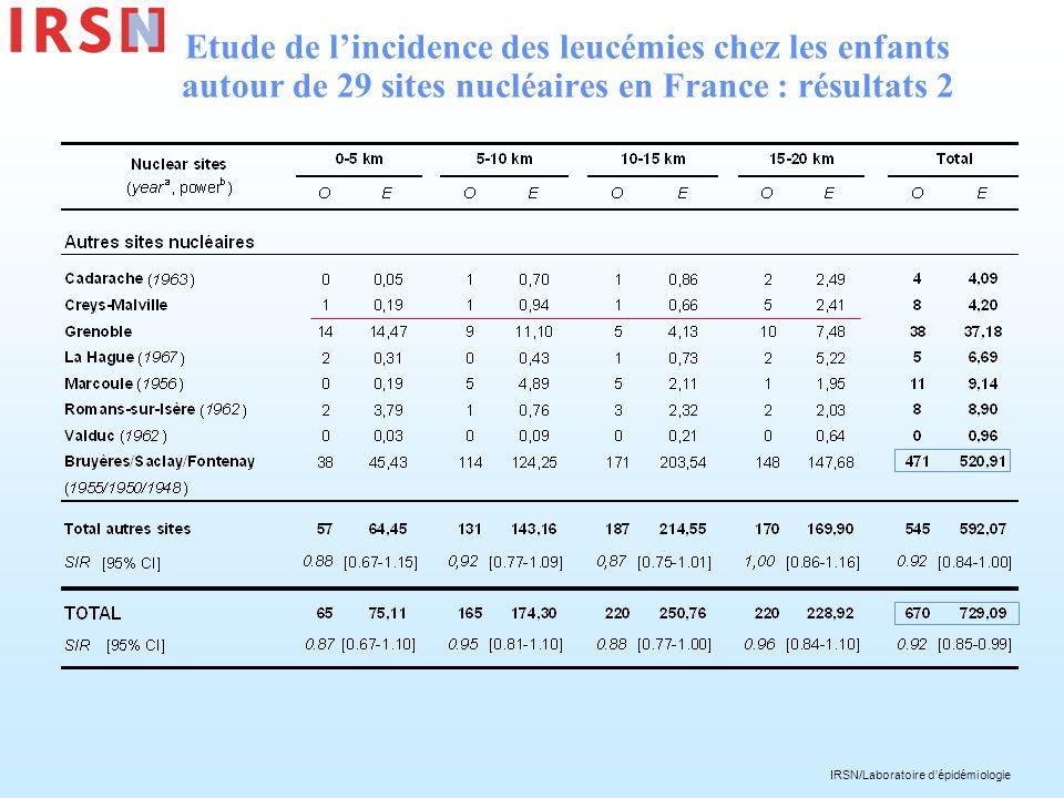 Etude de l'incidence des leucémies chez les enfants autour de 29 sites nucléaires en France : résultats 2