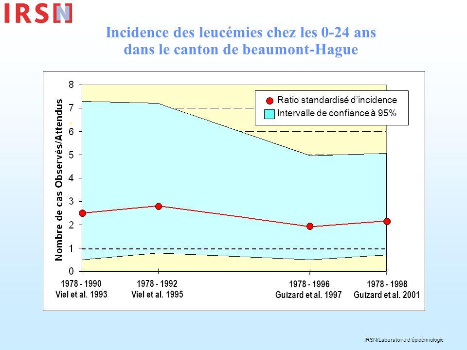 Incidence des leucémies chez les 0-24 ans