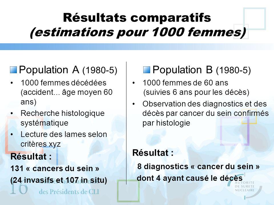 Résultats comparatifs (estimations pour 1000 femmes)