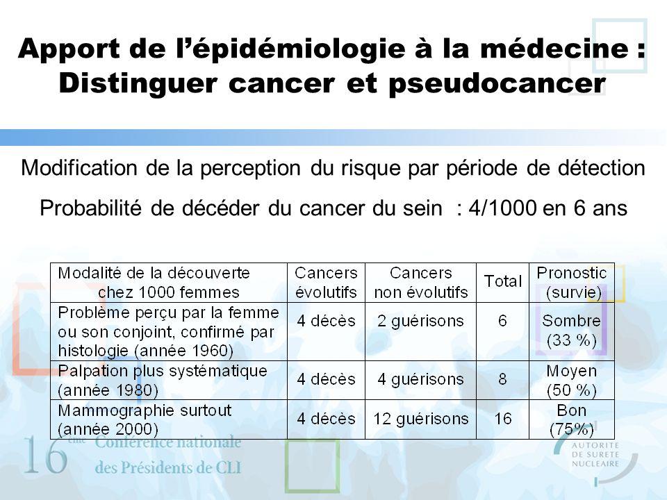 Apport de l'épidémiologie à la médecine : Distinguer cancer et pseudocancer