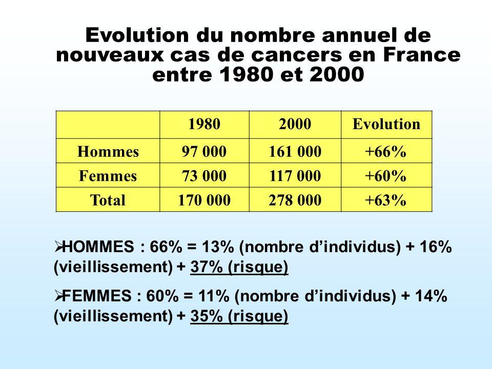 Evolution du nombre annuel de nouveaux cas de cancers en France entre 1980 et 2000