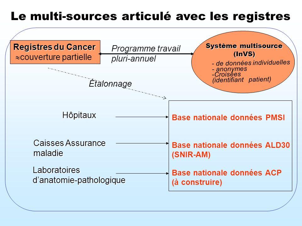 Le multi-sources articulé avec les registres