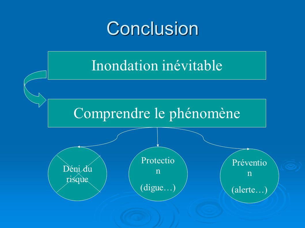 Conclusion Inondation inévitable Comprendre le phénomène Protectio n