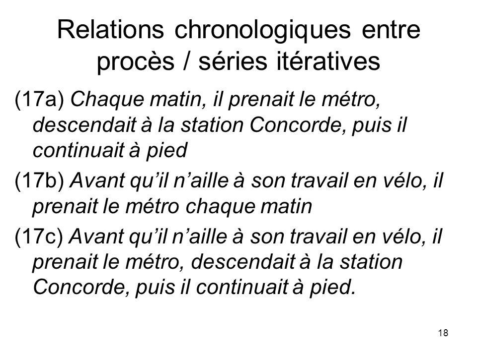 Relations chronologiques entre procès / séries itératives