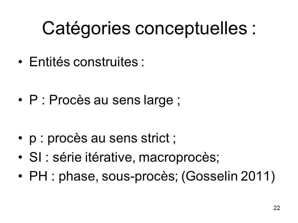 Catégories conceptuelles :