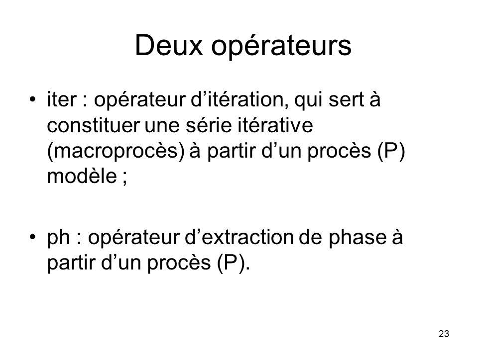 Deux opérateurs iter : opérateur d'itération, qui sert à constituer une série itérative (macroprocès) à partir d'un procès (P) modèle ;