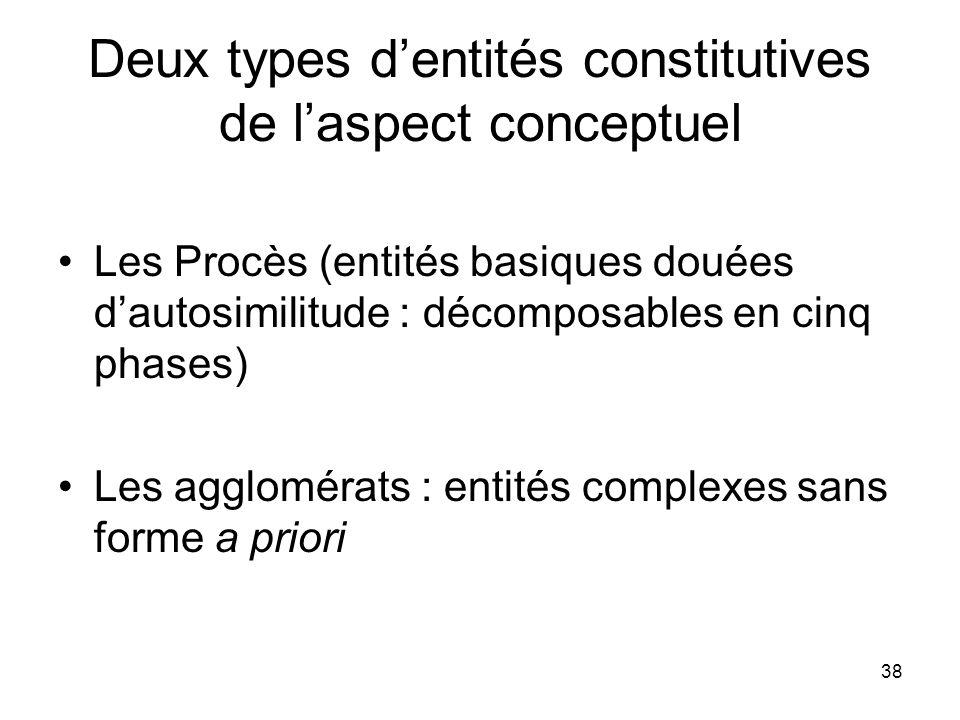 Deux types d'entités constitutives de l'aspect conceptuel