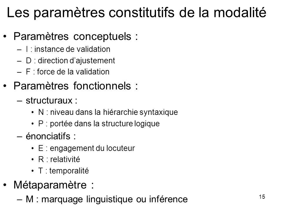 Les paramètres constitutifs de la modalité