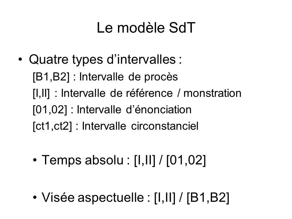 Le modèle SdT Quatre types d'intervalles :