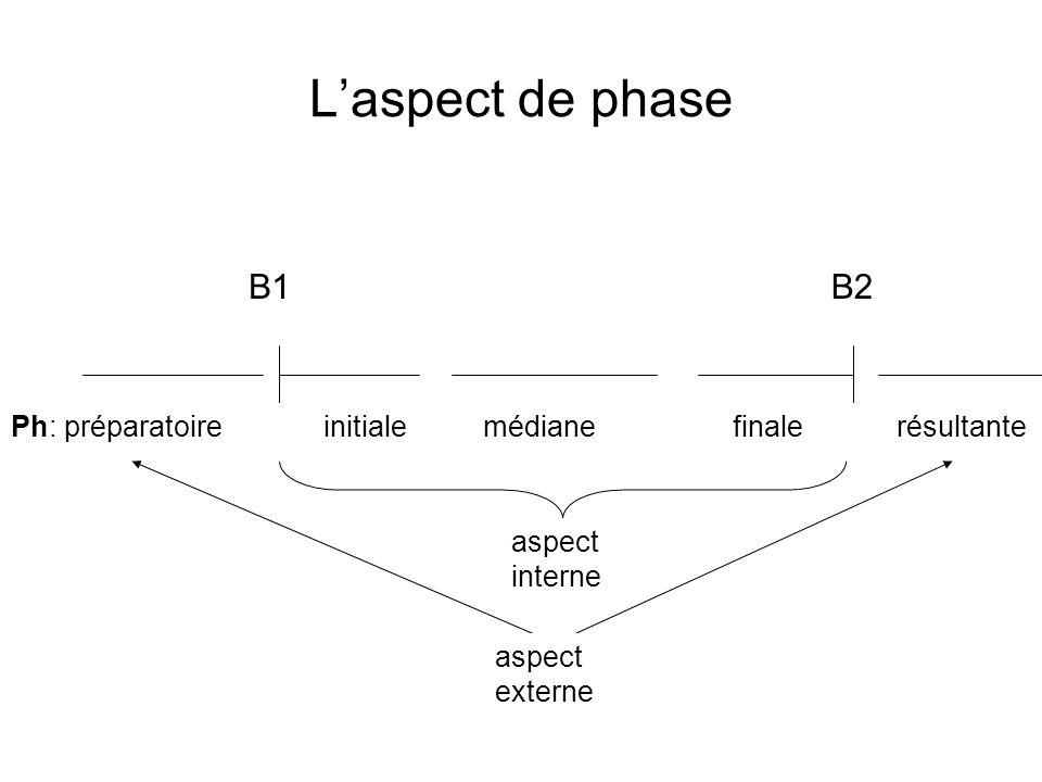 L'aspect de phase B1. B2. Ph: préparatoire initiale médiane finale résultante.