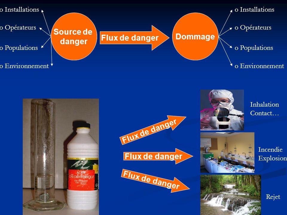 Flux de danger Source de Dommage danger Flux de danger Flux de danger