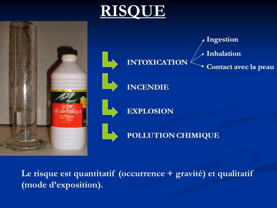 RISQUE Le risque est quantitatif (occurrence + gravité) et qualitatif