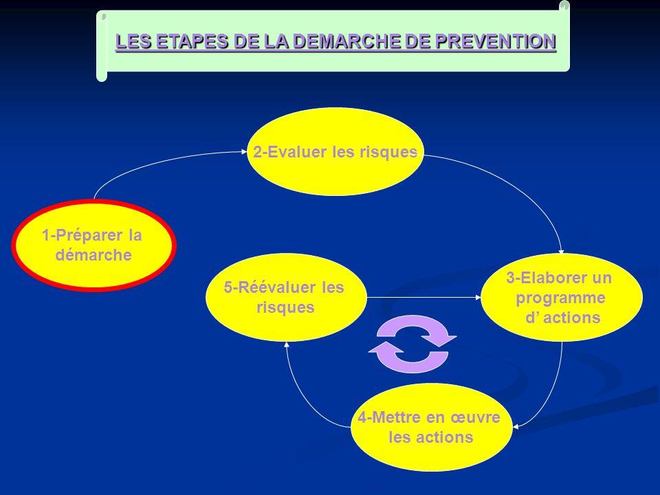 LES ETAPES DE LA DEMARCHE DE PREVENTION