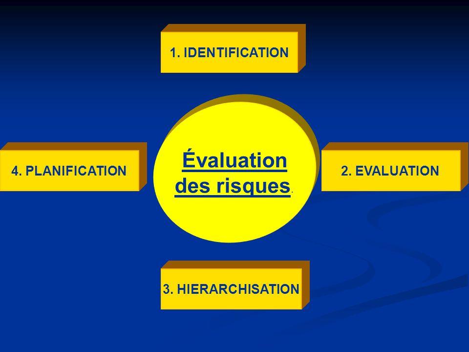 Évaluation des risques. 1. IDENTIFICATION 4. PLANIFICATION
