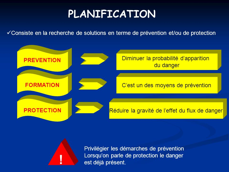 PLANIFICATION Consiste en la recherche de solutions en terme de prévention et/ou de protection. PREVENTION.