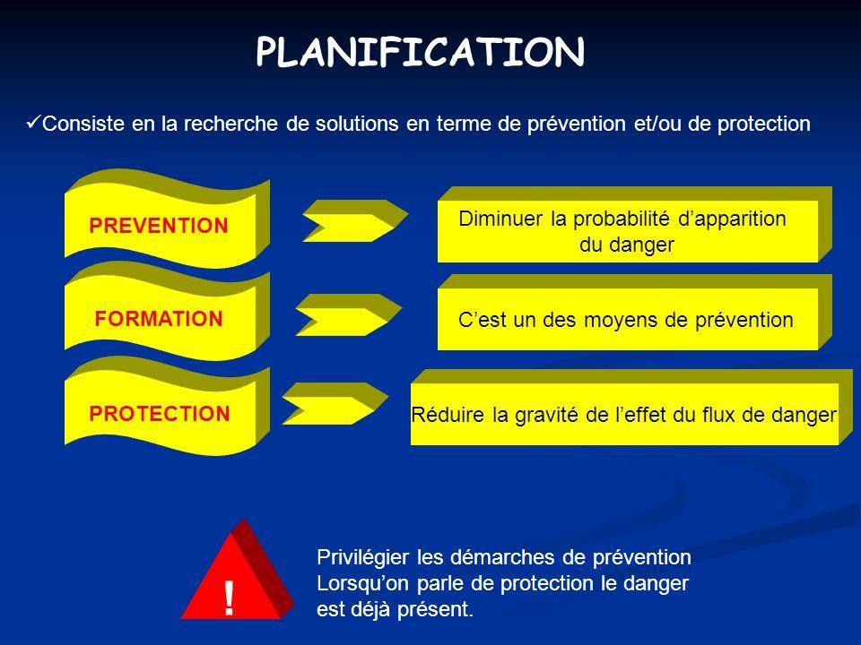 PLANIFICATION Consiste en la recherche de solutions en terme de prévention et/ou de protection. PREVENTION.