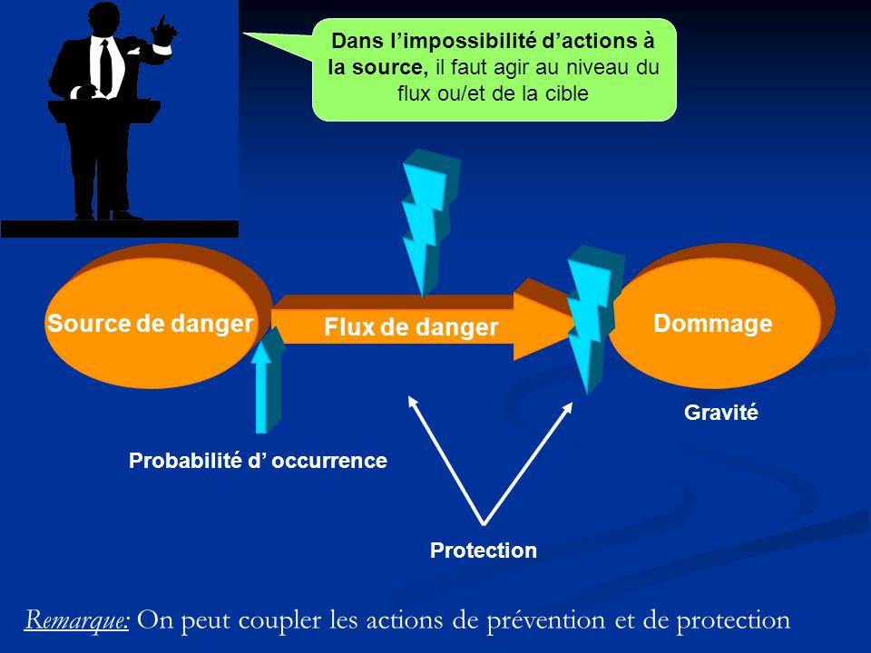 Remarque: On peut coupler les actions de prévention et de protection