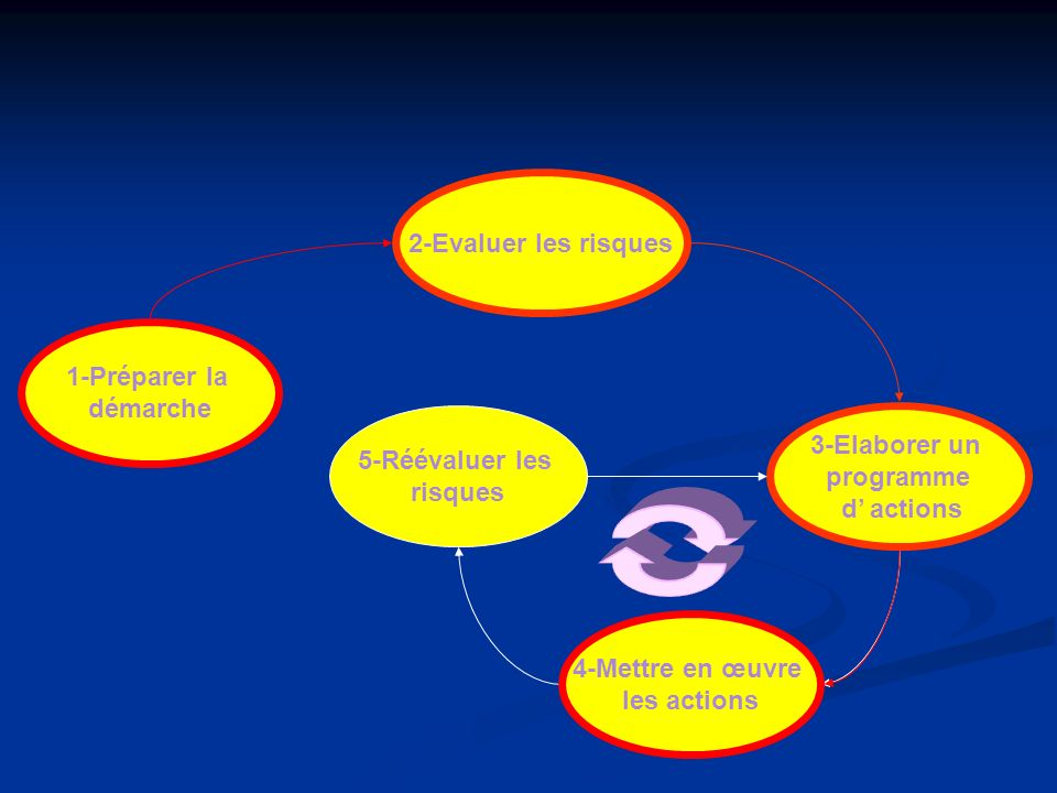 2-Evaluer les risques 1-Préparer la. démarche. 5-Réévaluer les. risques. 3-Elaborer un. programme.