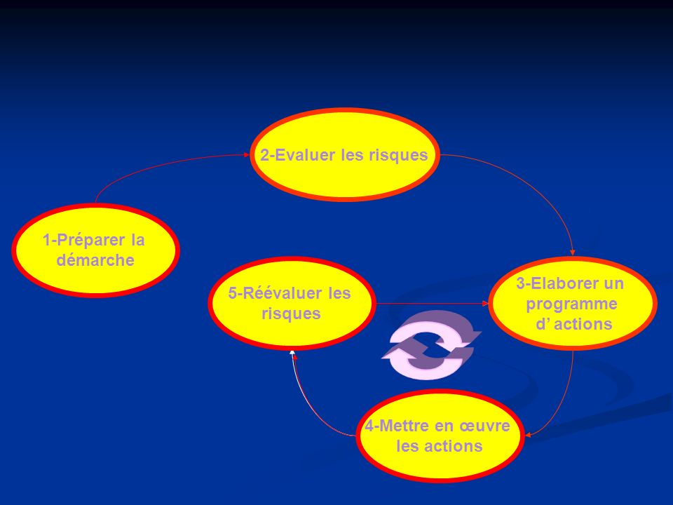 2-Evaluer les risques 1-Préparer la. démarche. 5-Réévaluer les. risques. 5-Réévaluer les. risques.