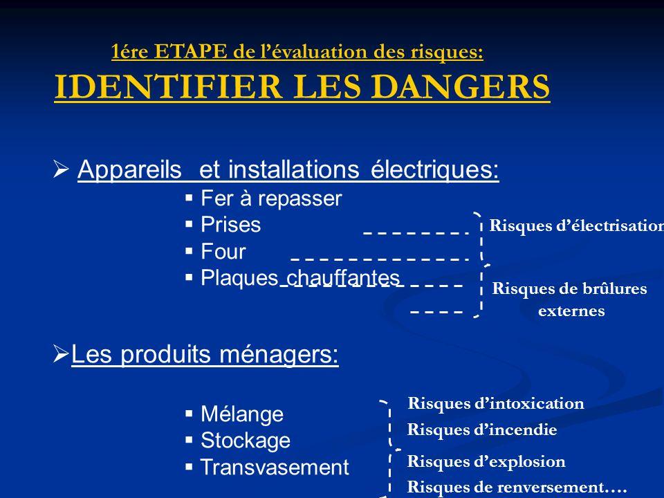 1ére ETAPE de l'évaluation des risques: IDENTIFIER LES DANGERS