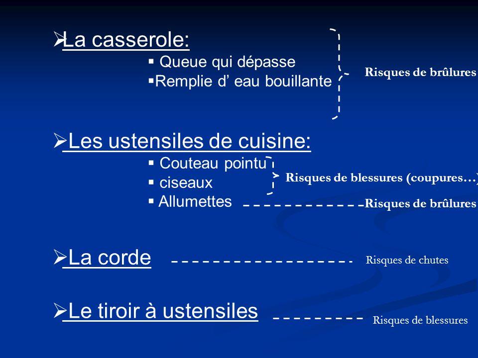 Les ustensiles de cuisine: