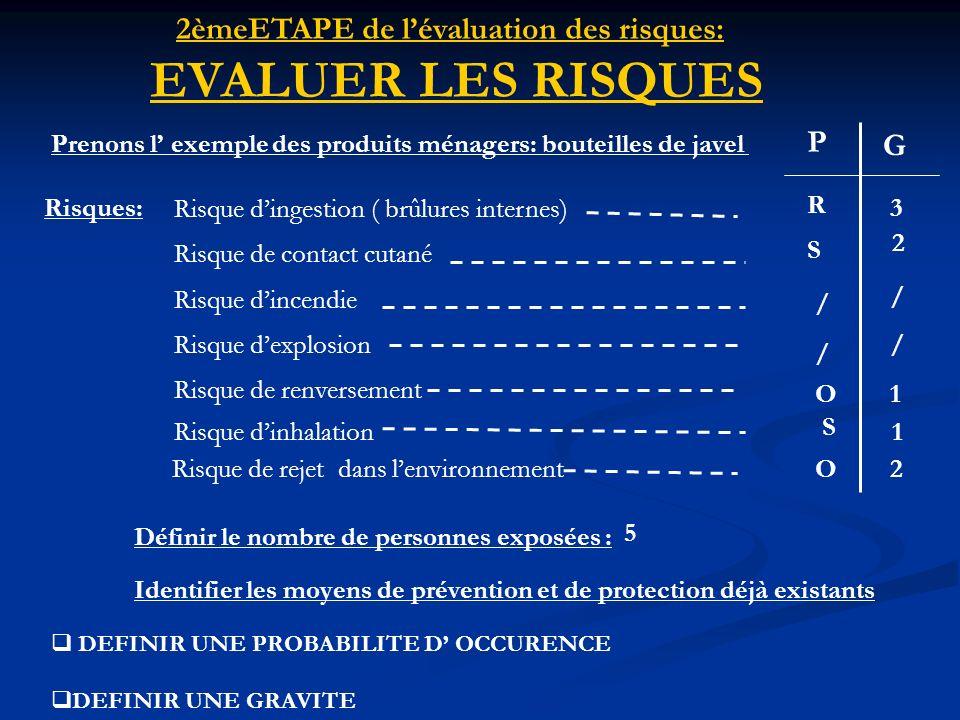 2èmeETAPE de l'évaluation des risques: