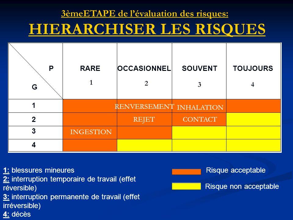 3èmeETAPE de l'évaluation des risques: HIERARCHISER LES RISQUES