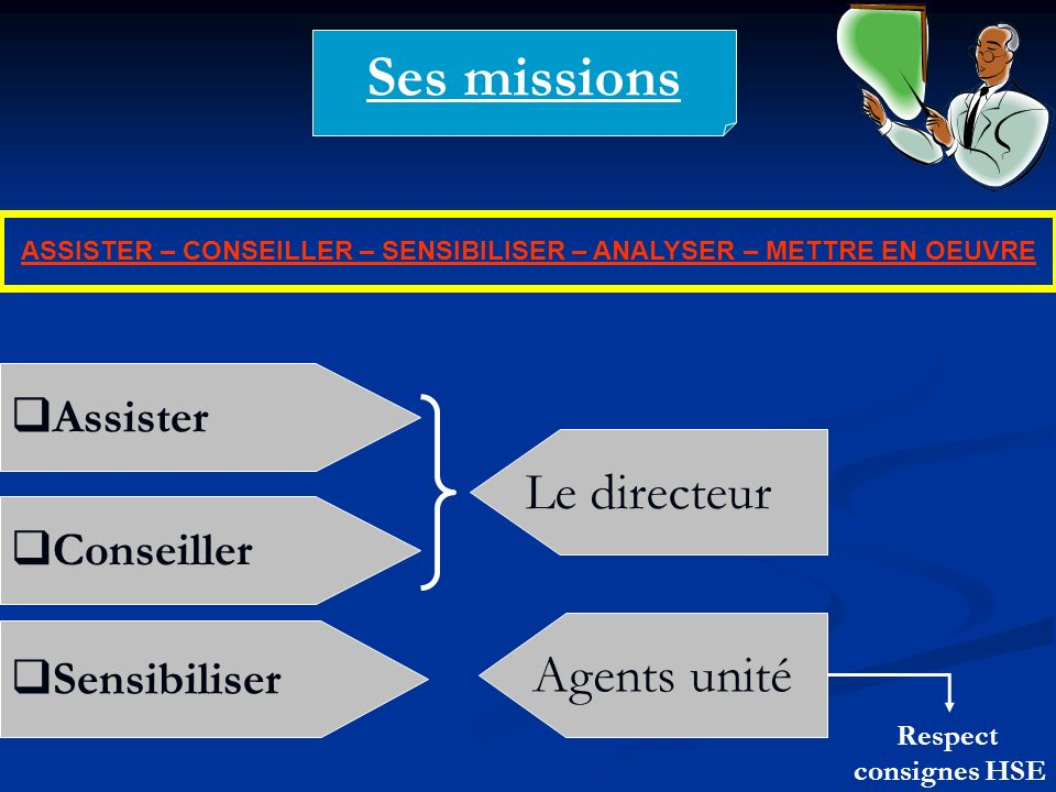 ASSISTER – CONSEILLER – SENSIBILISER – ANALYSER – METTRE EN OEUVRE