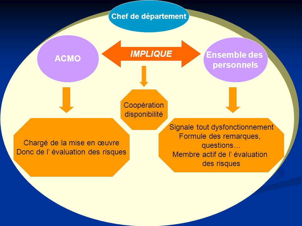 ACMO Ensemble des personnels IMPLIQUE