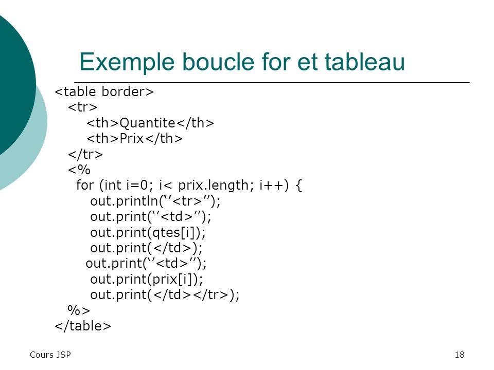Exemple boucle for et tableau