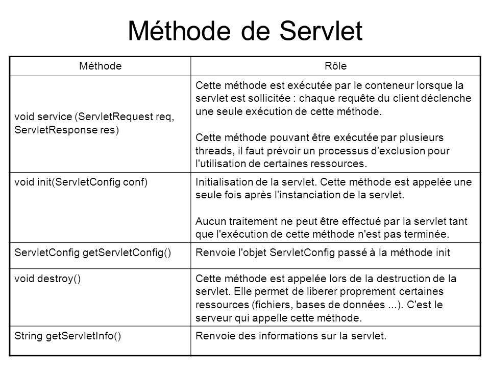 Méthode de Servlet Méthode Rôle