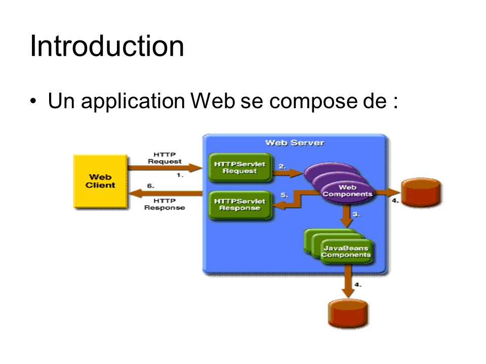 Introduction Un application Web se compose de :