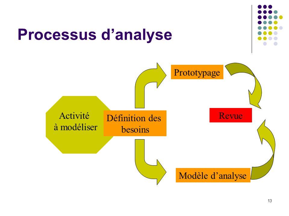 Processus d'analyse Prototypage Activité à modéliser Revue