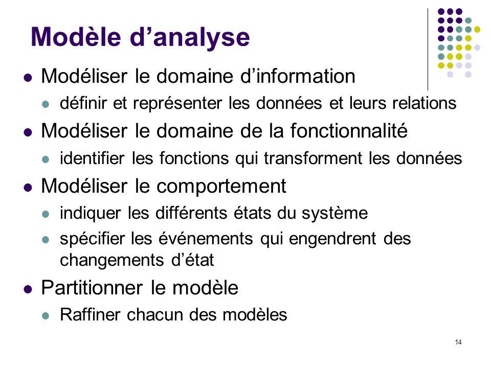 Modèle d'analyse Modéliser le domaine d'information