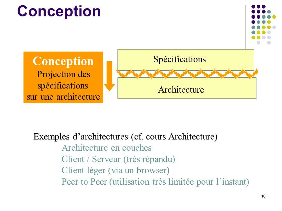 Conception Conception Spécifications Projection des spécifications