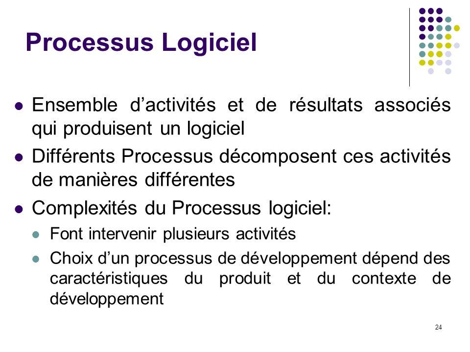 Processus Logiciel Ensemble d'activités et de résultats associés qui produisent un logiciel.