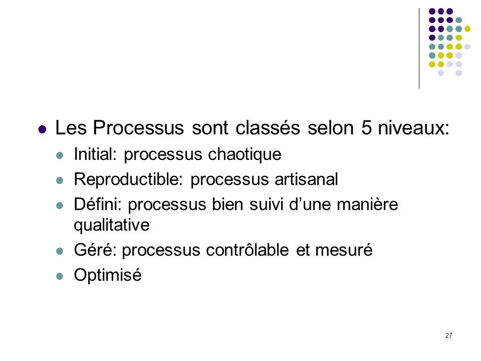 Les Processus sont classés selon 5 niveaux: