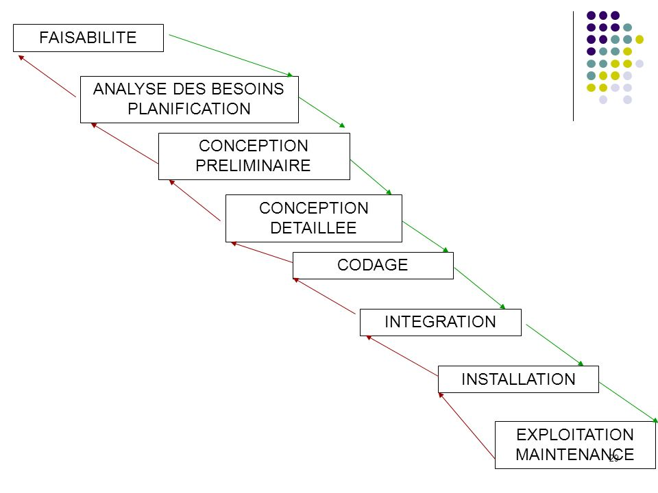 ANALYSE DES BESOINS PLANIFICATION