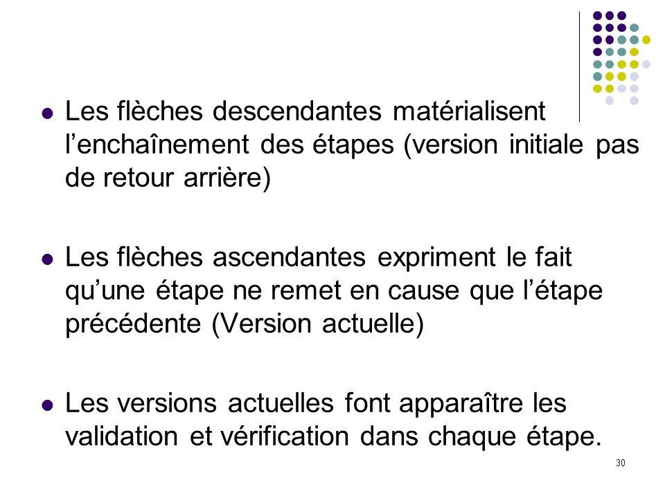 Les flèches descendantes matérialisent l'enchaînement des étapes (version initiale pas de retour arrière)