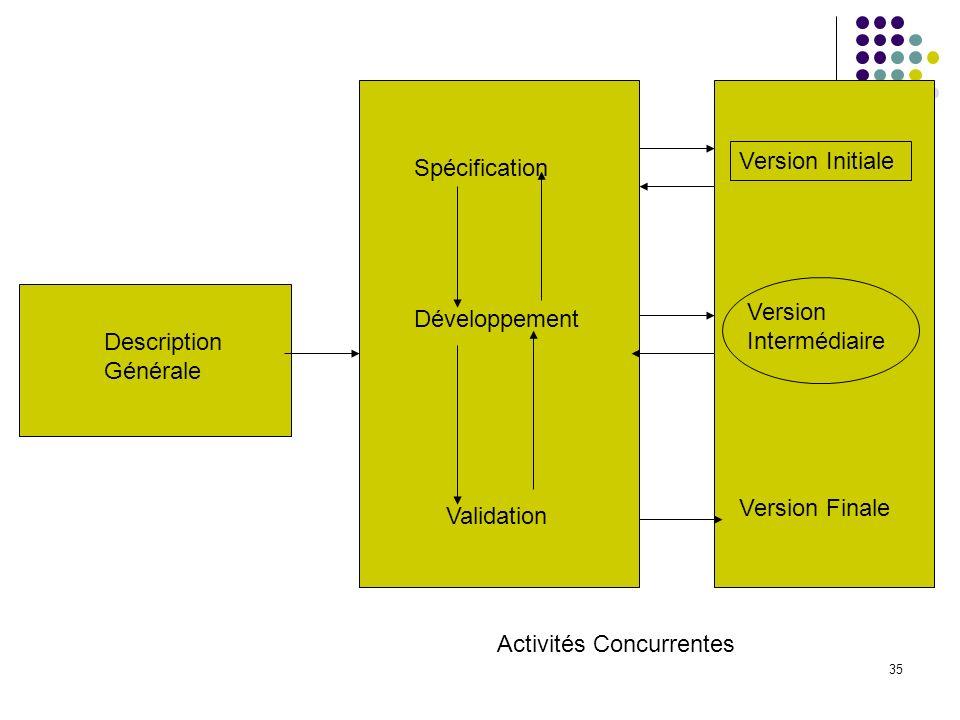 Version InitialeSpécification. Version Intermédiaire. Développement. Description Générale. Version Finale.