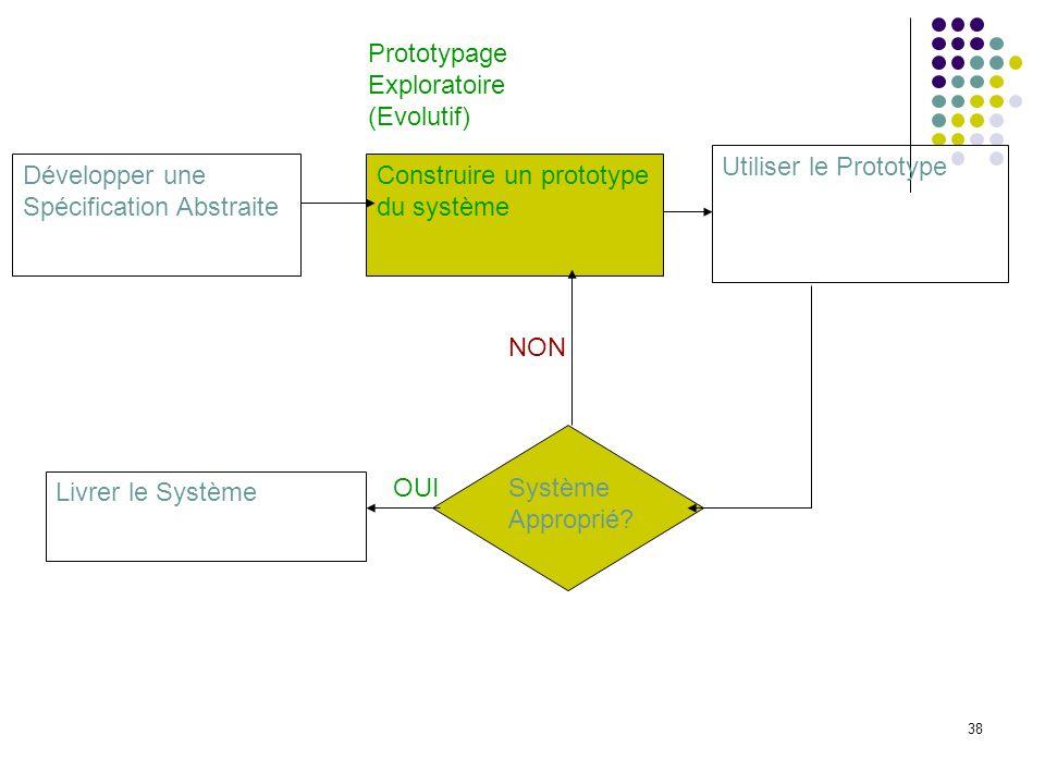 PrototypageExploratoire. (Evolutif) Utiliser le Prototype. Développer une Spécification Abstraite. Construire un prototype du système.