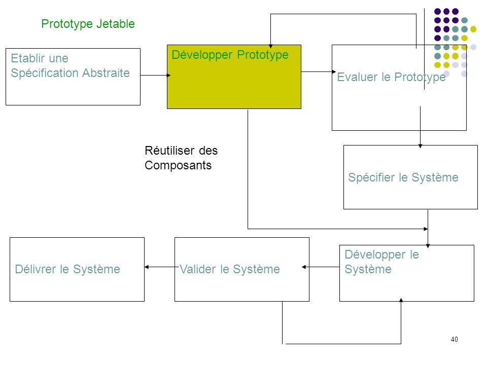 Prototype JetableDévelopper Prototype. Evaluer le Prototype. Etablir une Spécification Abstraite. Réutiliser des Composants.