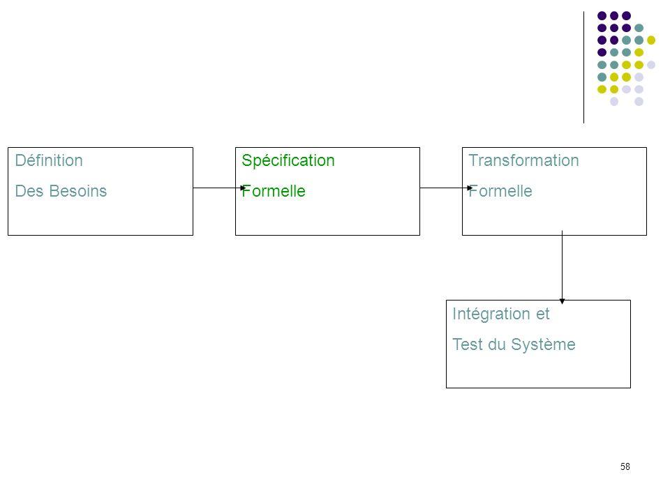 Définition Des Besoins. Spécification. Formelle.