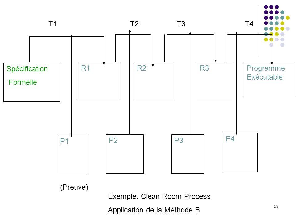 T1 T2. T3. T4. Spécification. Formelle. R1. R2. R3. Programme Exécutable. P2. P3. P4. P1.