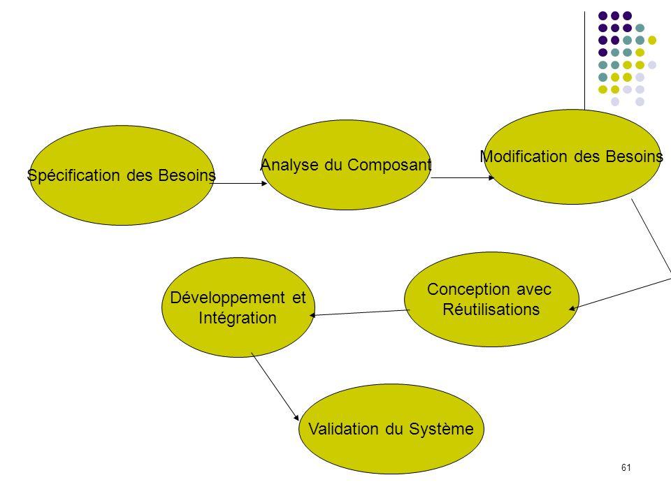 Modification des Besoins Analyse du Composant