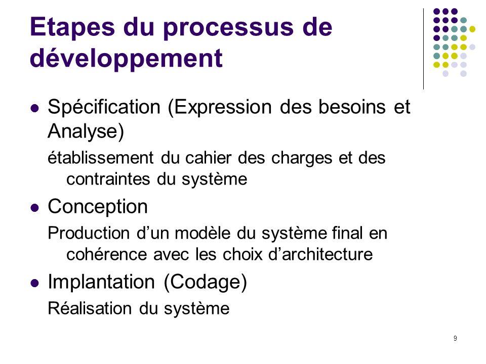 Etapes du processus de développement