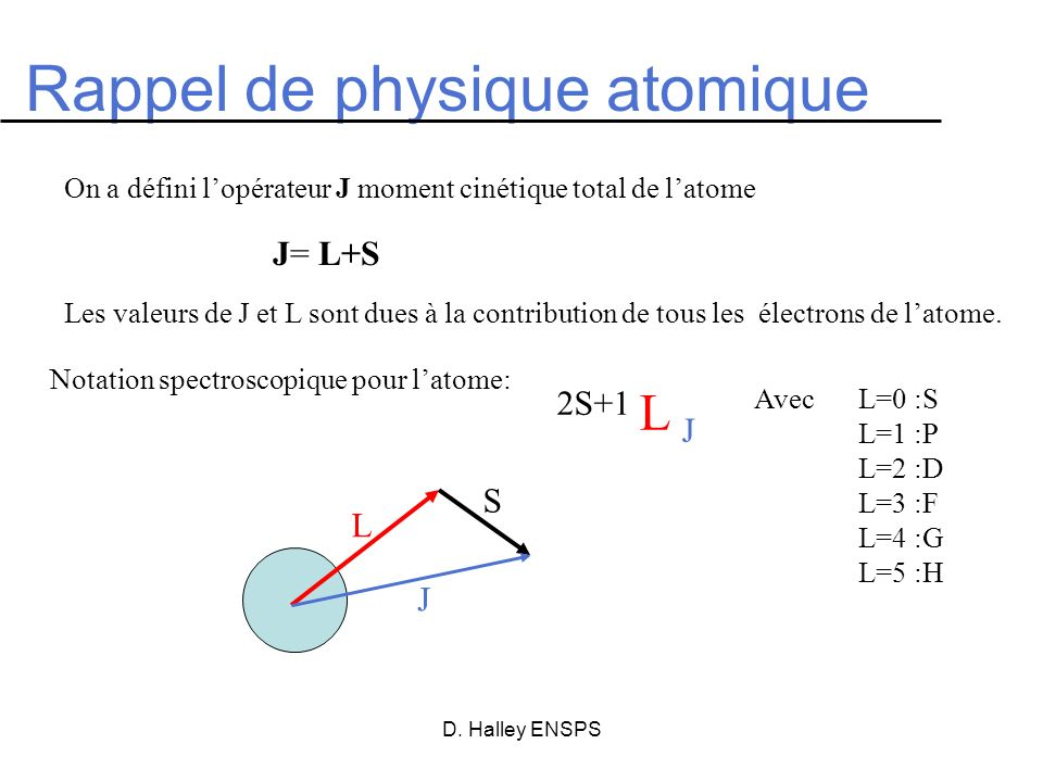 Rappel de physique atomique