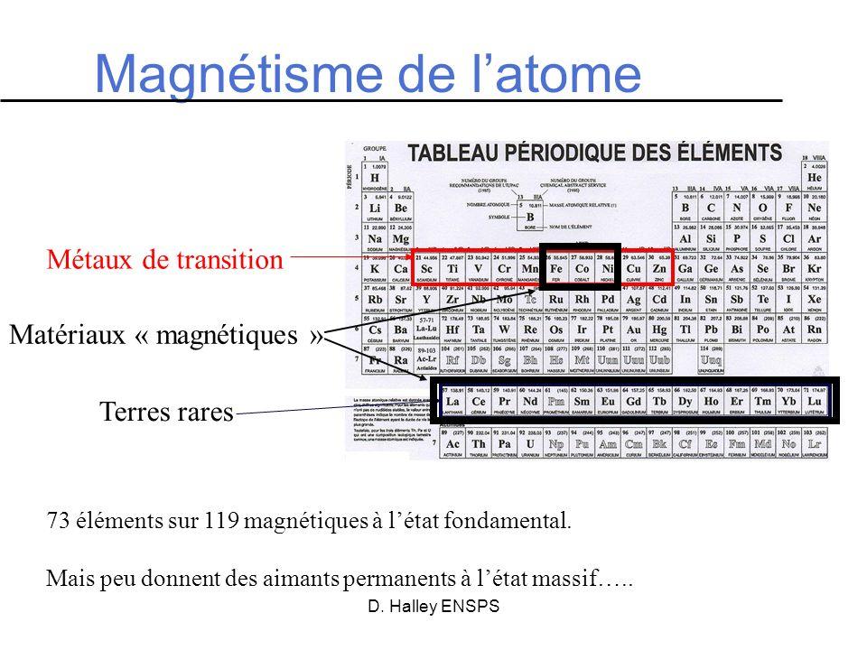 Magnétisme de l'atome Métaux de transition Matériaux « magnétiques »