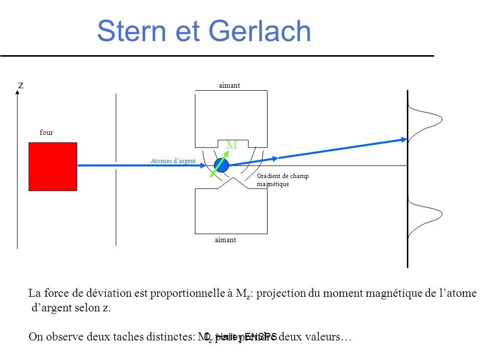 Stern et Gerlachz. aimant. four. M. Atomes d'argent. Gradient de champ. magnétique. aimant.
